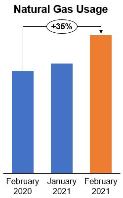 Charts showing natural gas usage